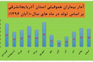 آمار ولادت بیماران هموفیلی استان آ. ش حسب ماه های سال